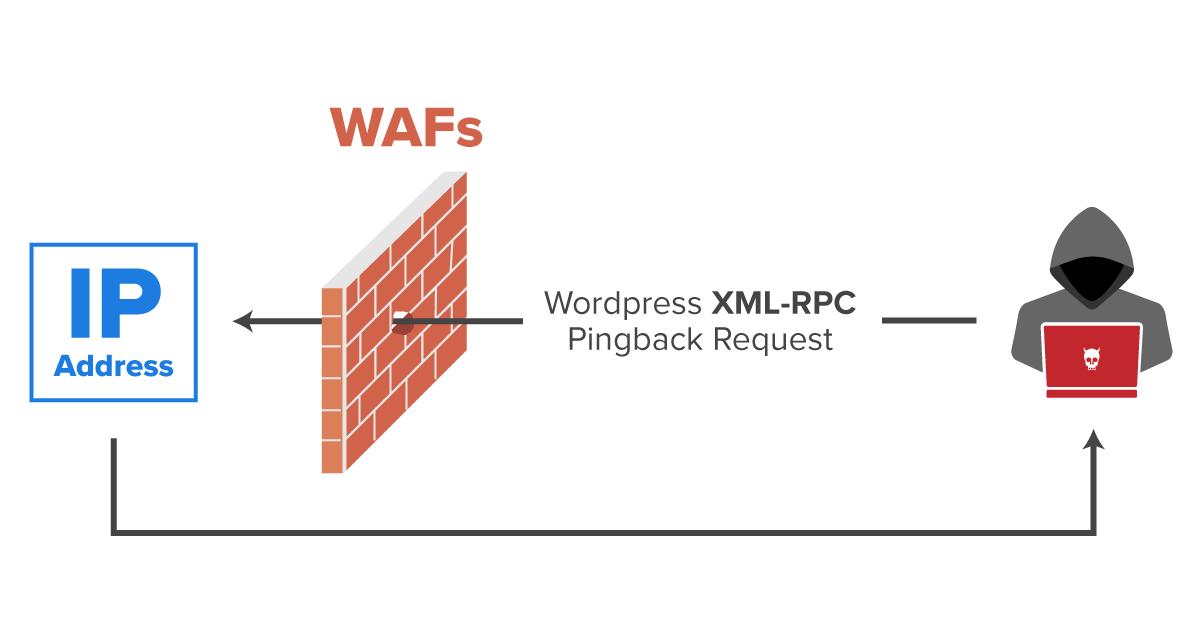 xml-rpc-protocol-ip-disclosure-attacks